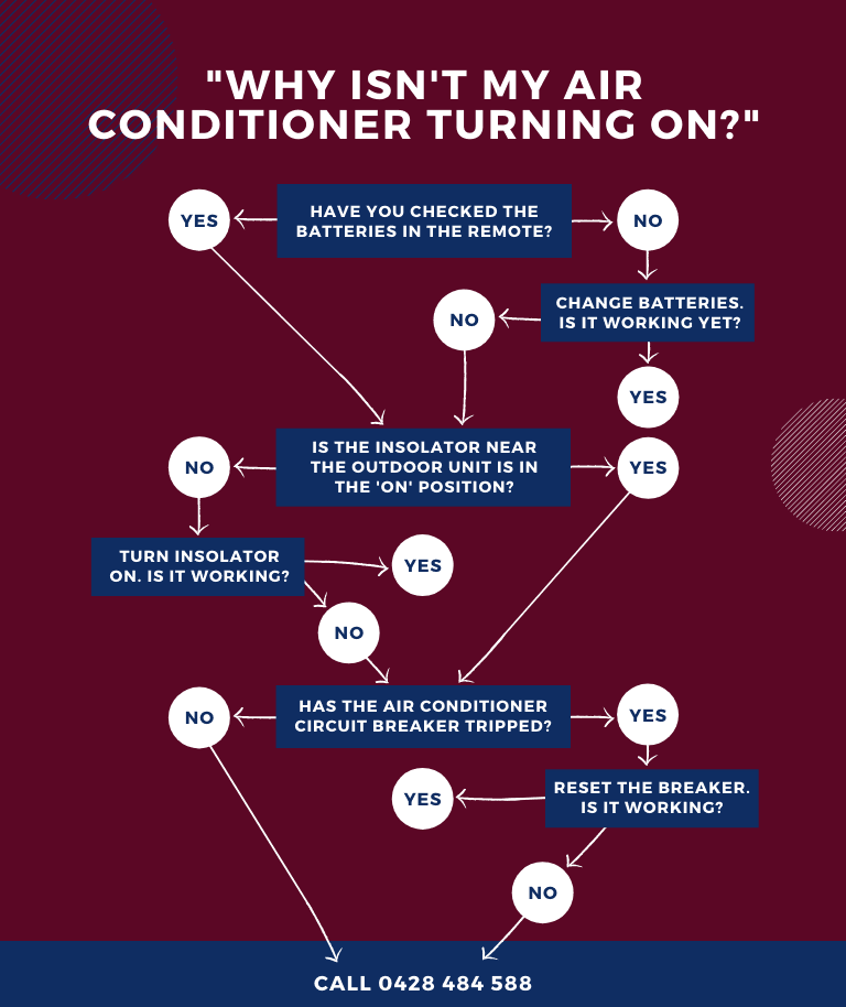 Air Conditioner Not Turning On